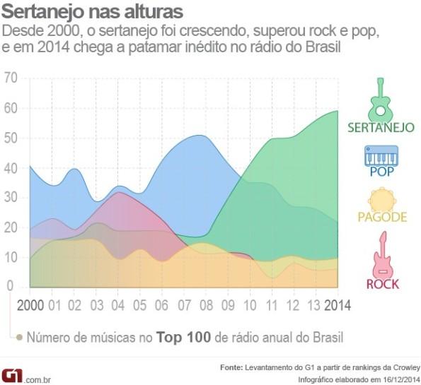 musiques-bresiliennes-a-la-radio